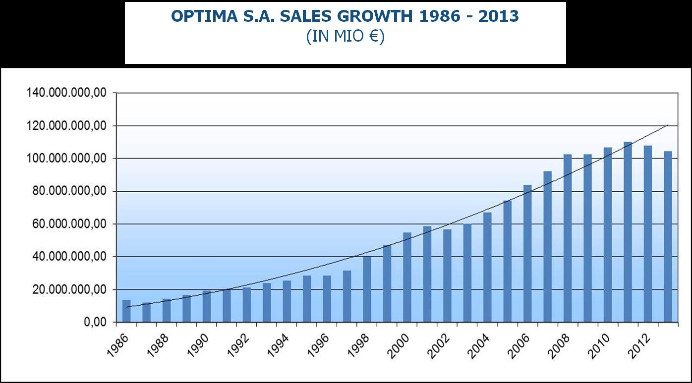 Financial Data Optima Sa