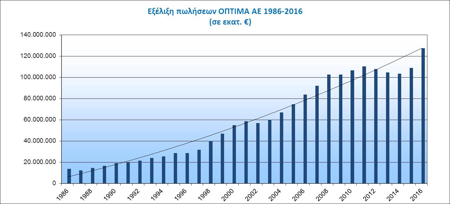oikonomika-stoixeia-16-ellinika
